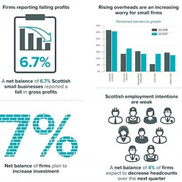 Federation of Small Businesses survey infographic