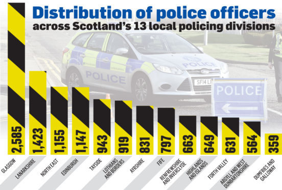 Distribution of police officers.