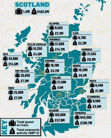 Visitors and the resulting contribution across the different parts of Scotland