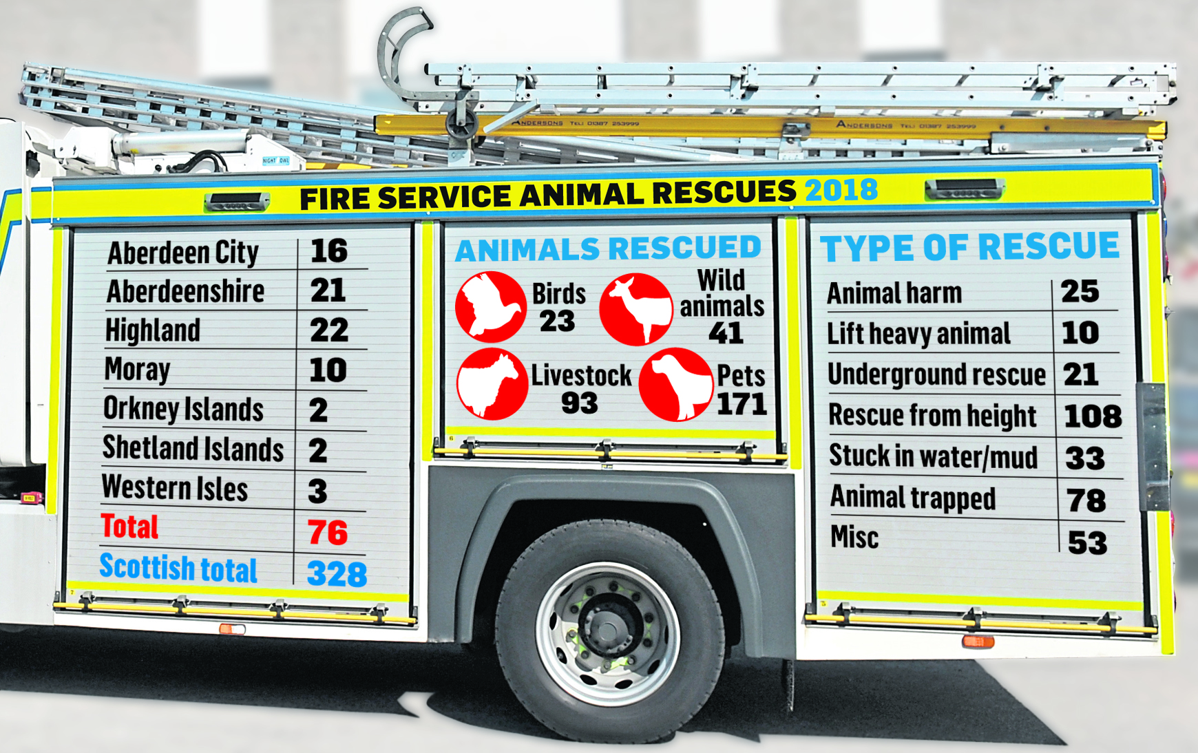 The fire service has been involved in a number of animal rescues