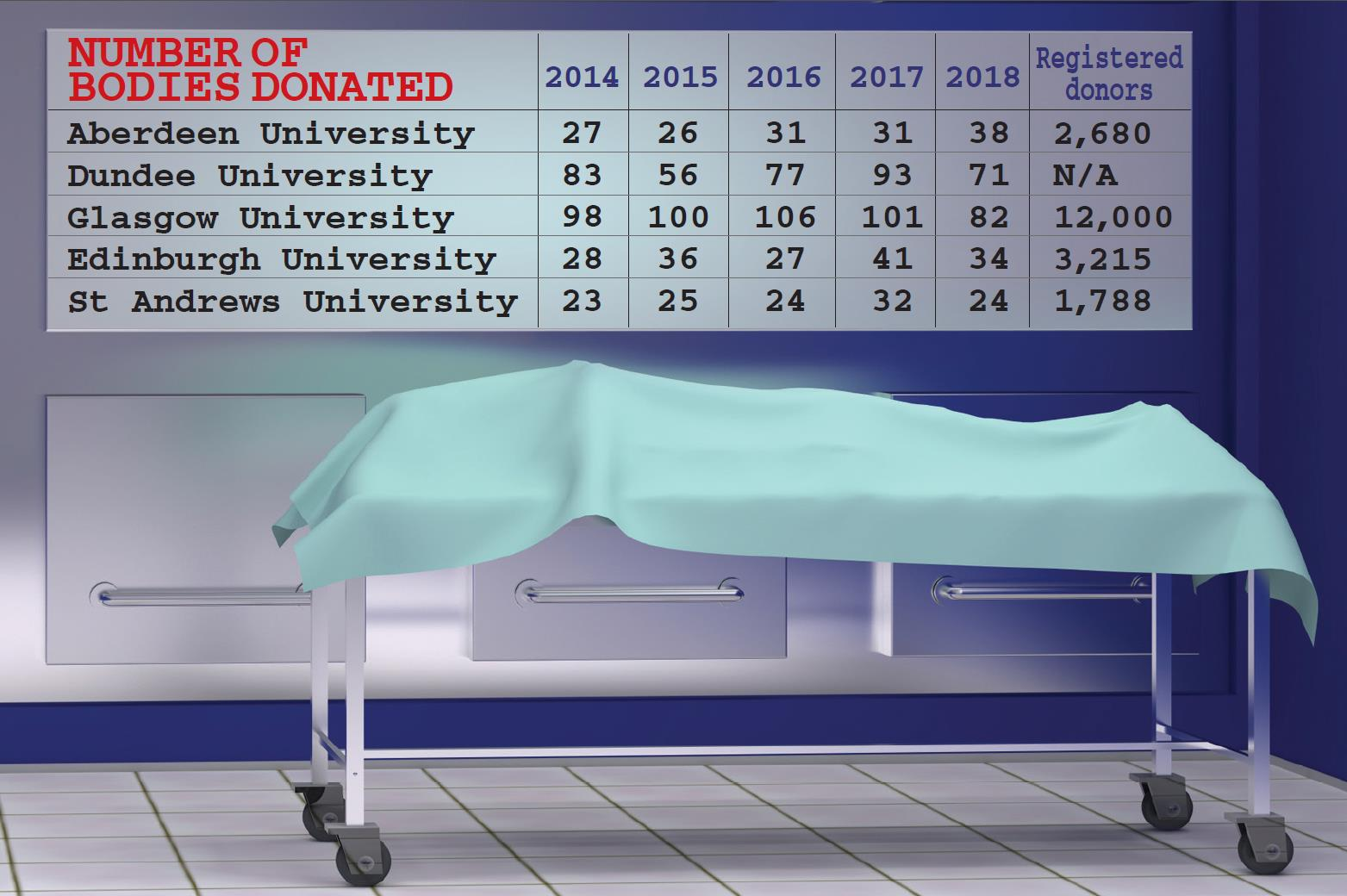 The numbers of cadavers received by each university over the last five years and the number of people currently registered to donate their bodies upon their death
