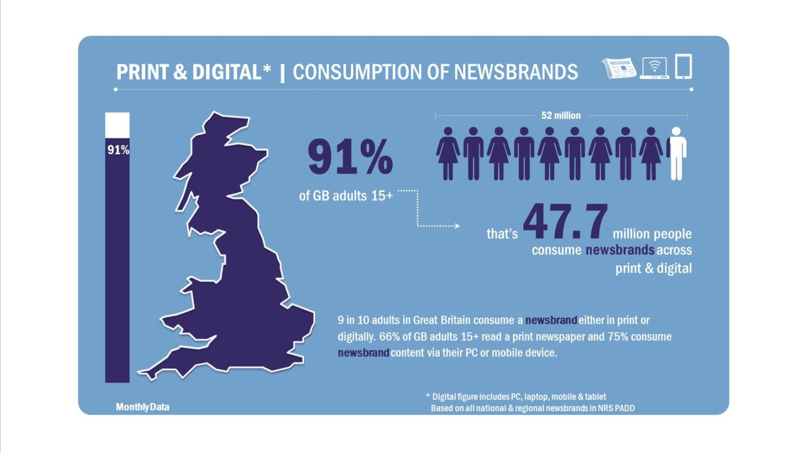 Featured Image for Growth in Scottish news readership