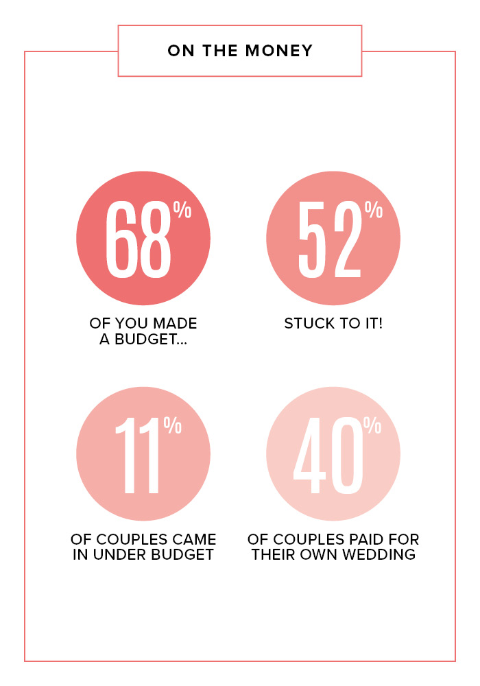 Scottish couples wedding budgets 2018