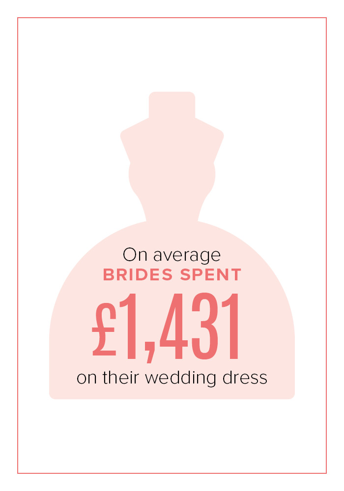 Average spend on wedding dress 2018
