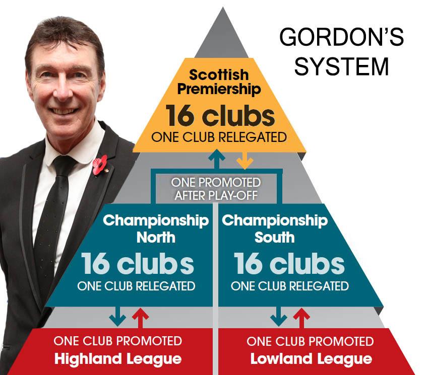 gordon smith pyramid