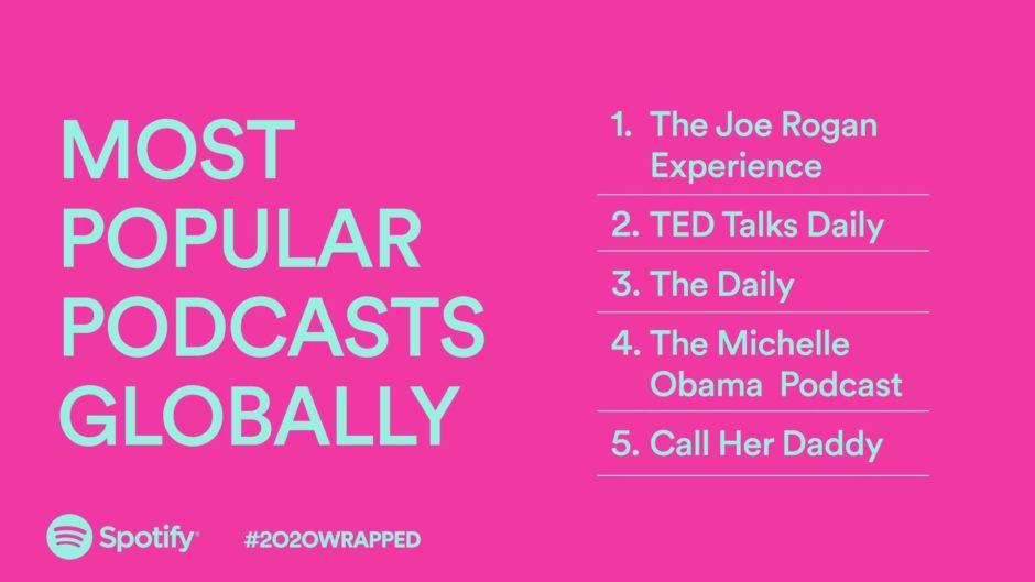 Spotify Wrapped 2020 graphic top podcasts