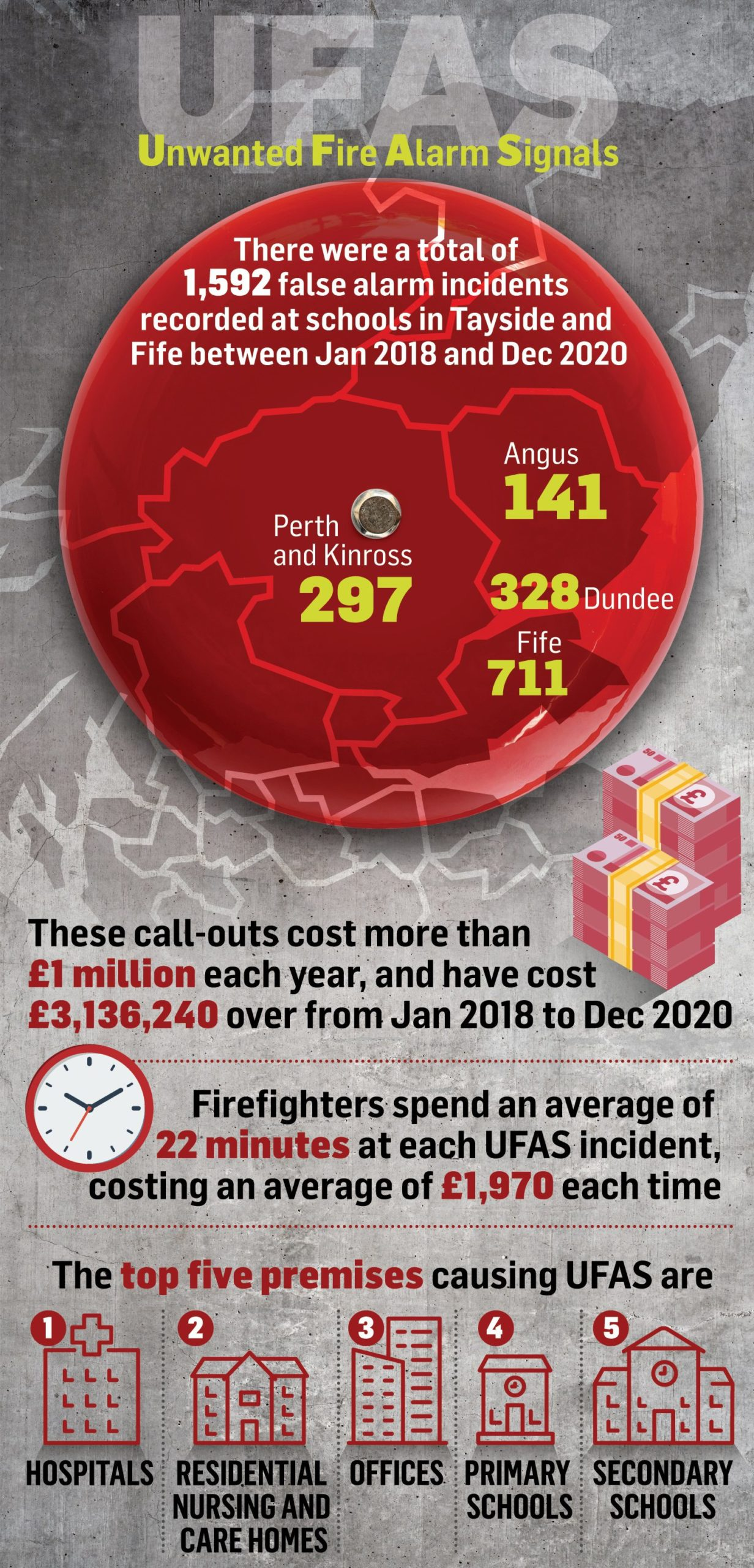 A graphic showing the number of false fire alarms in Tayside and Fife between 2018 and 2020