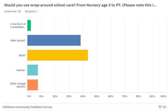 Ullapool childcare survey