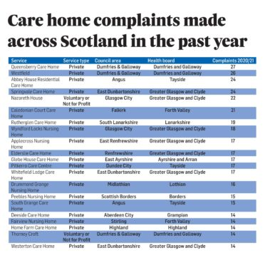 A graphic showing the covid care home complaints made across Scotland in the past year