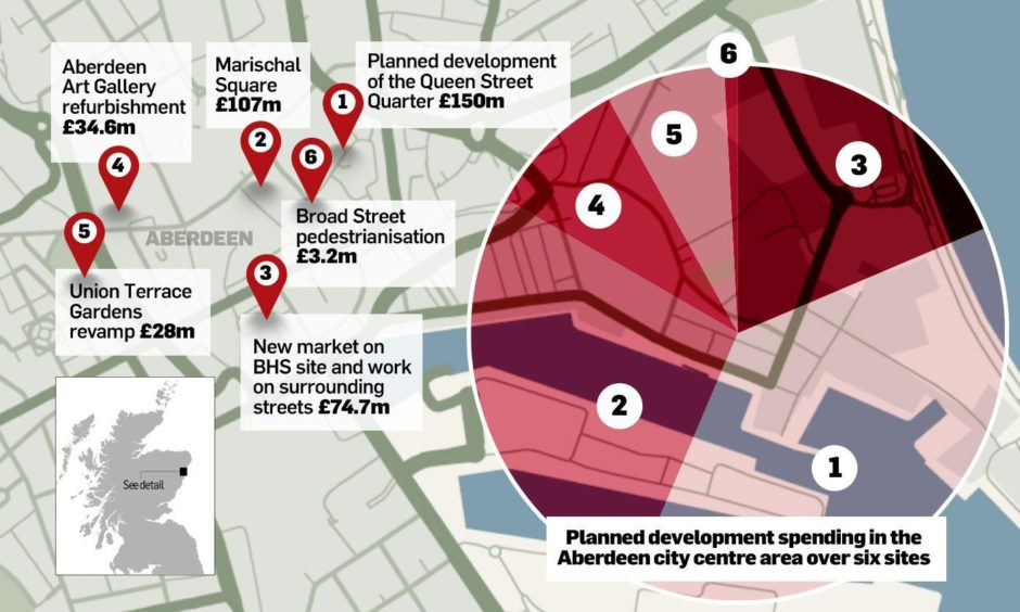 Proposals for Aberdeen International Market could see the city council spend half of its ?150m city centre masterplan refresh fund on a single project. Here is how the near £75m spend would compare with other projects on the council books.