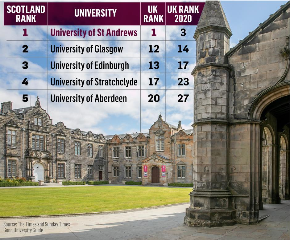 St Andrews University ranks first in the UK league table