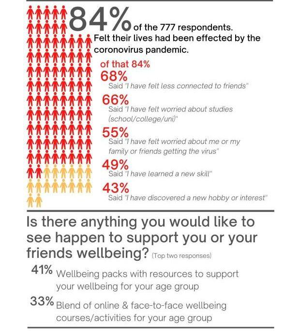 High Life Highland survey results.
