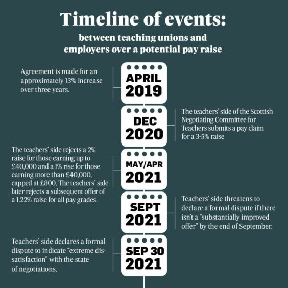 Timeline of events in Scottish teachers pay negotiations