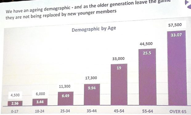 Stewart Darling's illustration  of the age demographic facing Scottish golf clubs as shown to the Future of Golf conference.