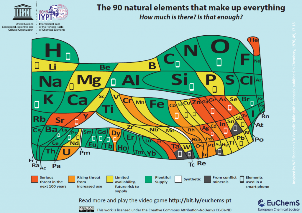 the new version of the periodic table developed by St Andrews scientists