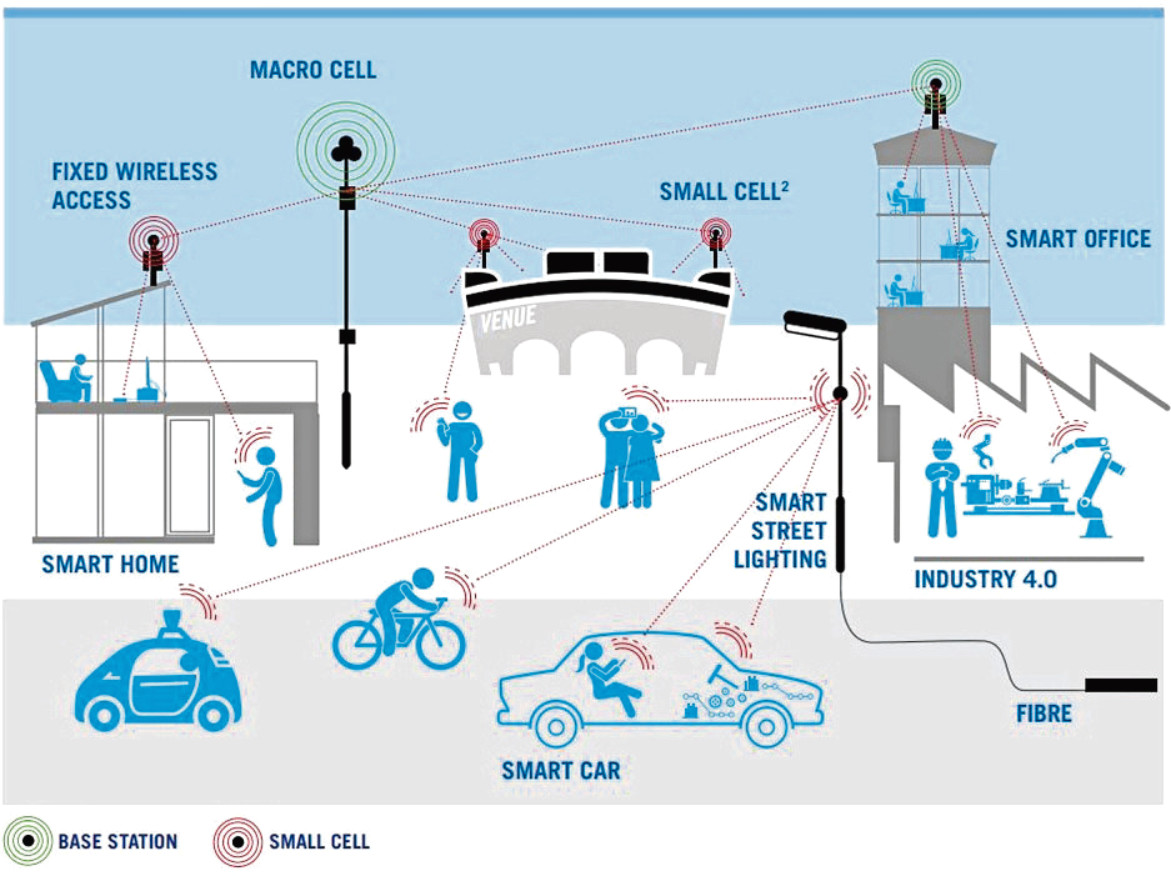 Potential future uses of a 5G network