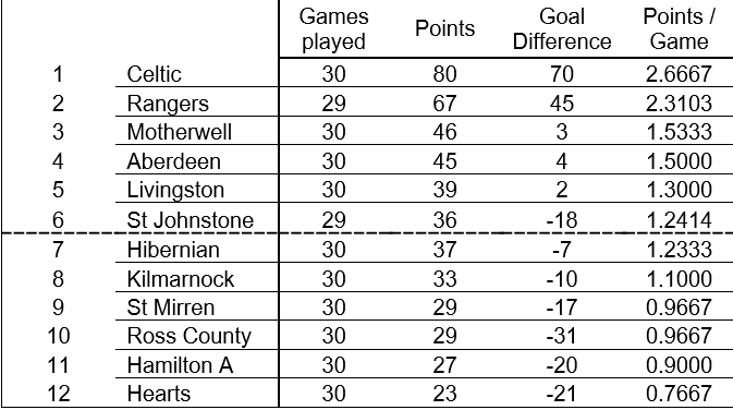 The final Premiership standings