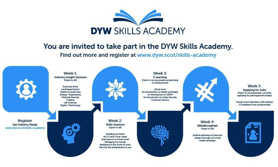DYW Skills Academy roadmap