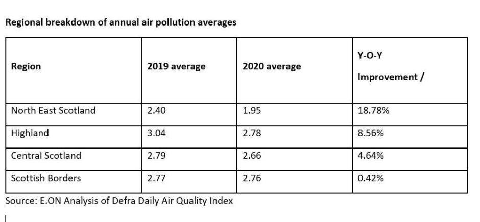 air pollution Dundee
