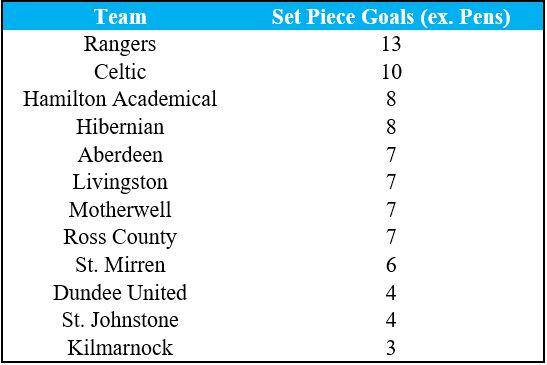 2020/21 Premiership set-piece table at publication time (Source - Opta).