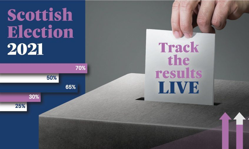 Track the results of the 2021 Scottish Elections live with our charts and maps.