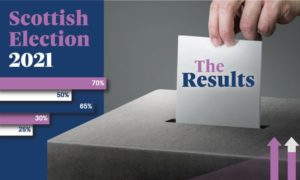Track the election results with our charts