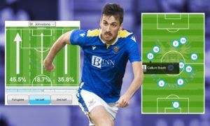 Callum Booth Opta analysis: St Johnstone defender impresses again and 'Dynamic Duo' link-up with David Wotherspoon could be key to beating Galatasaray