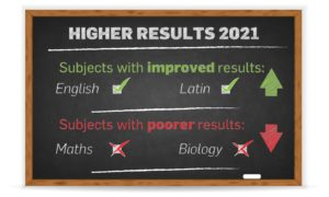 Out of 46 subject areas, students met or exceeded last year's passing rate in only 10 of them.