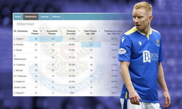 Ali Crawford has hit the ground running with St Johnstone.