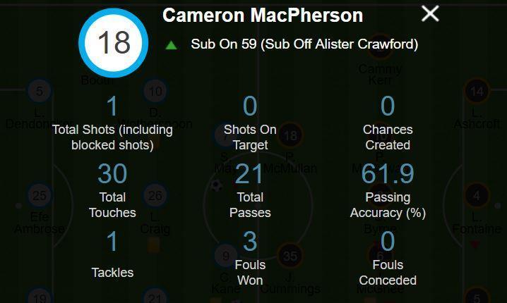 Cammy MacPherson's game statistics.