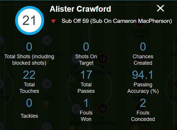 Ali Crawford's figures.