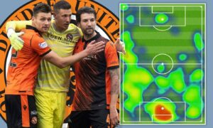 A case for the Dundee United defence: The stunning stats behind UK's 5th meanest backline