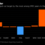 OPEC's worst cheater will get harder to ignore as curbs falter