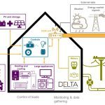 Record number of home energy systems installed across Europe