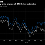 Oil extends two-year high as Saudis, Russia back prolonged cuts